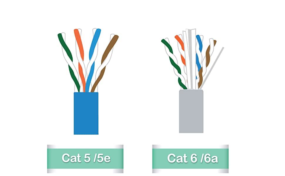 Fedus High Speed RJ45 cat6 Ethernet Patch Cable
